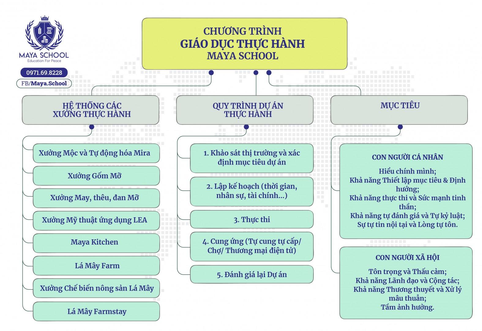 Chương Trình Giáo Dục Thực Hành Maya School